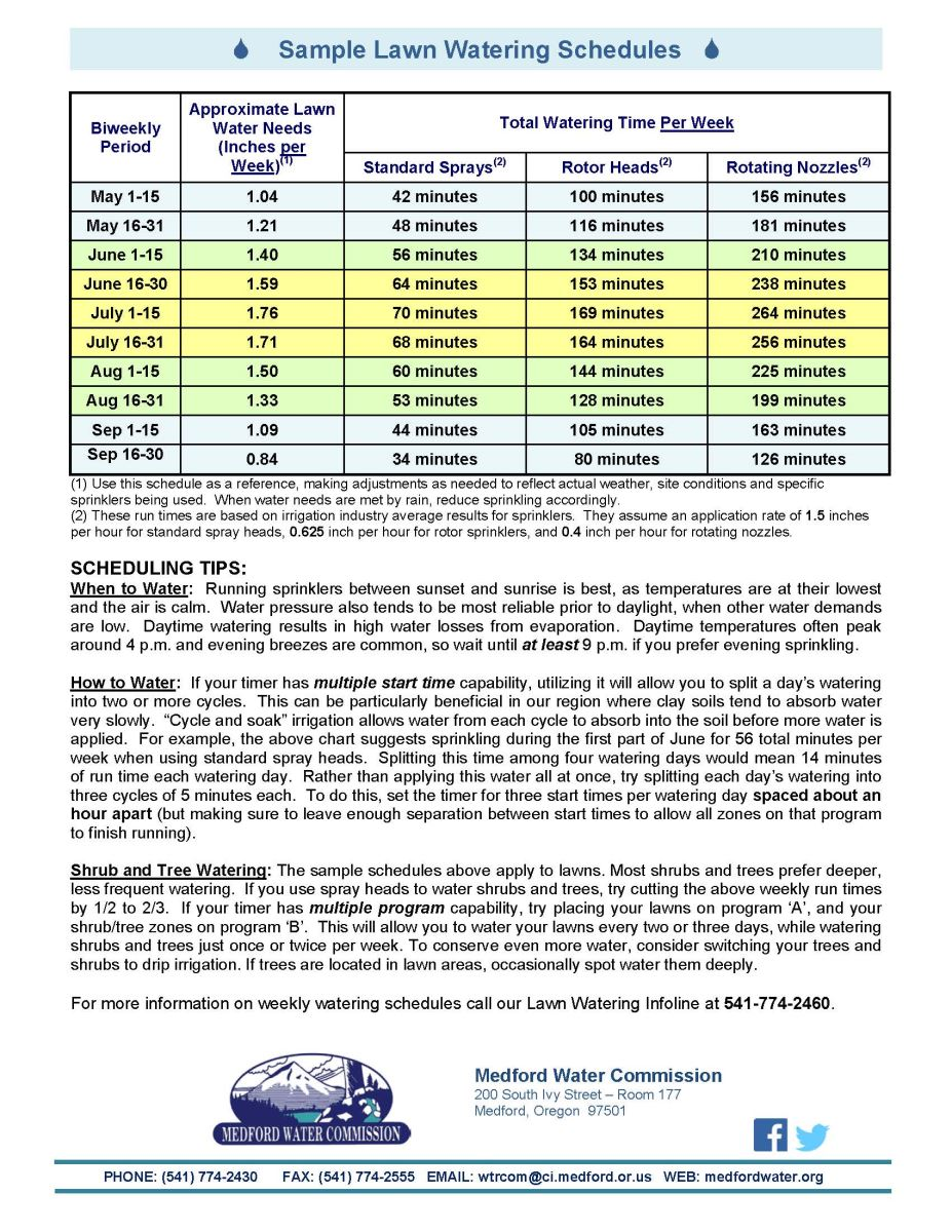 Medford Water Commission Sample lawn watering schedule – Sample Schedule